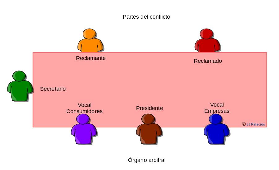 Composición audiencia oral. Colegio arbitral. Presidente, vocal consumidores, vocal empresas, secretario. Partes del conflicto. Reclamante. Reclamado